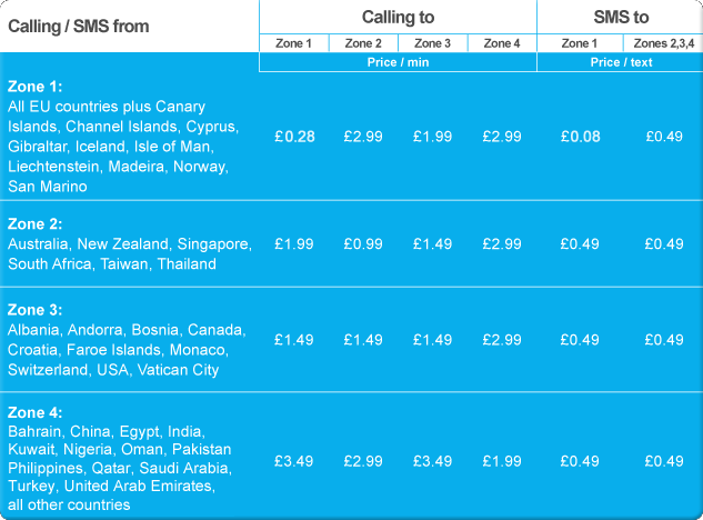 Cost of calling and texting while outside the UK (roaming)